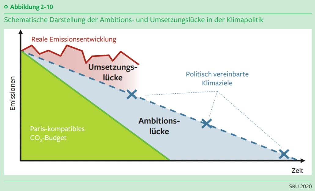 Klimakrise: Schematische Darstellung der Ambitions- und Umsetzungslücke in der Klimapolitik