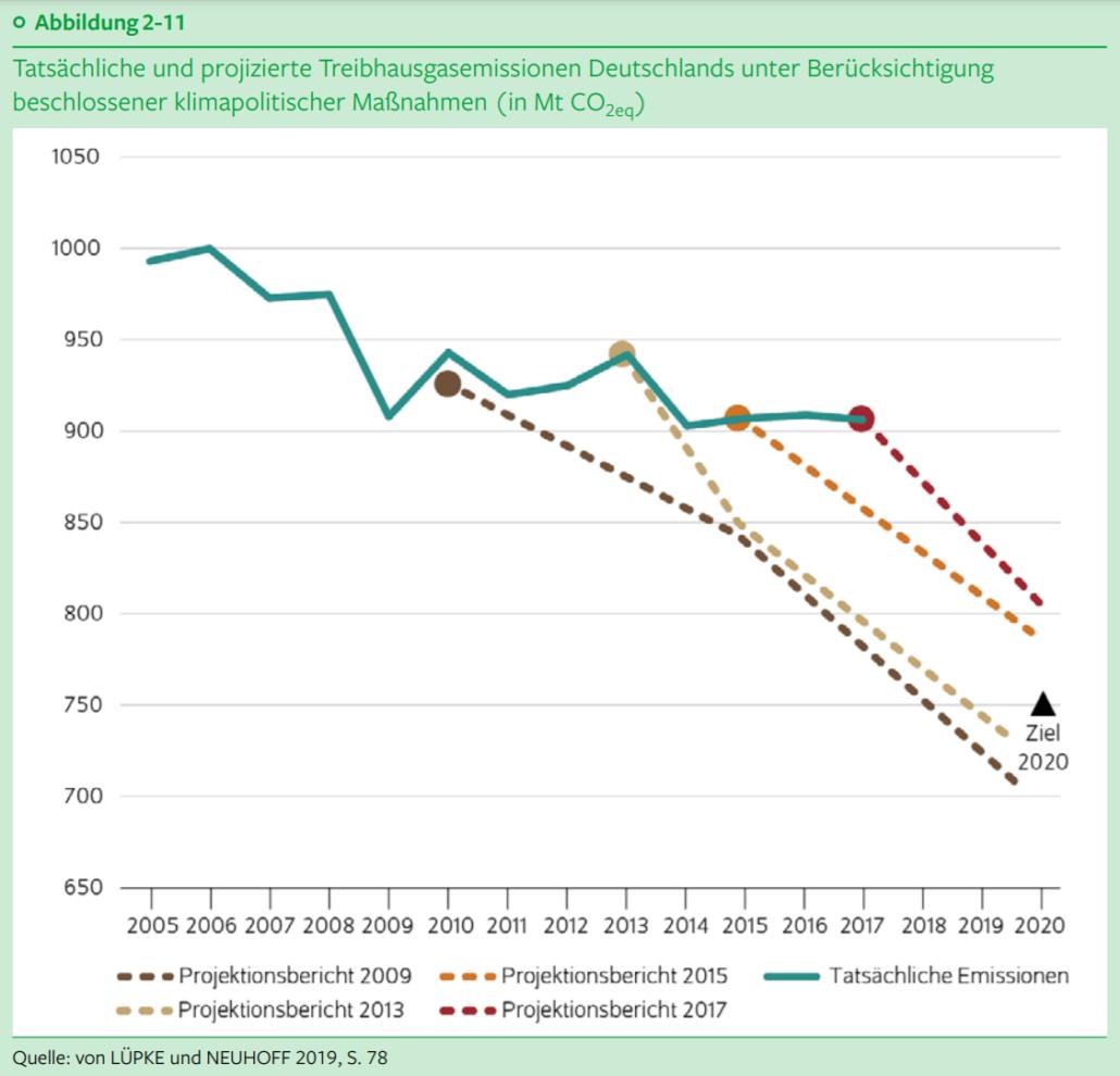 Klimakrise in Zahlen: Tatsächliche und projizierte Treibhausgasemissionen Deutschlands