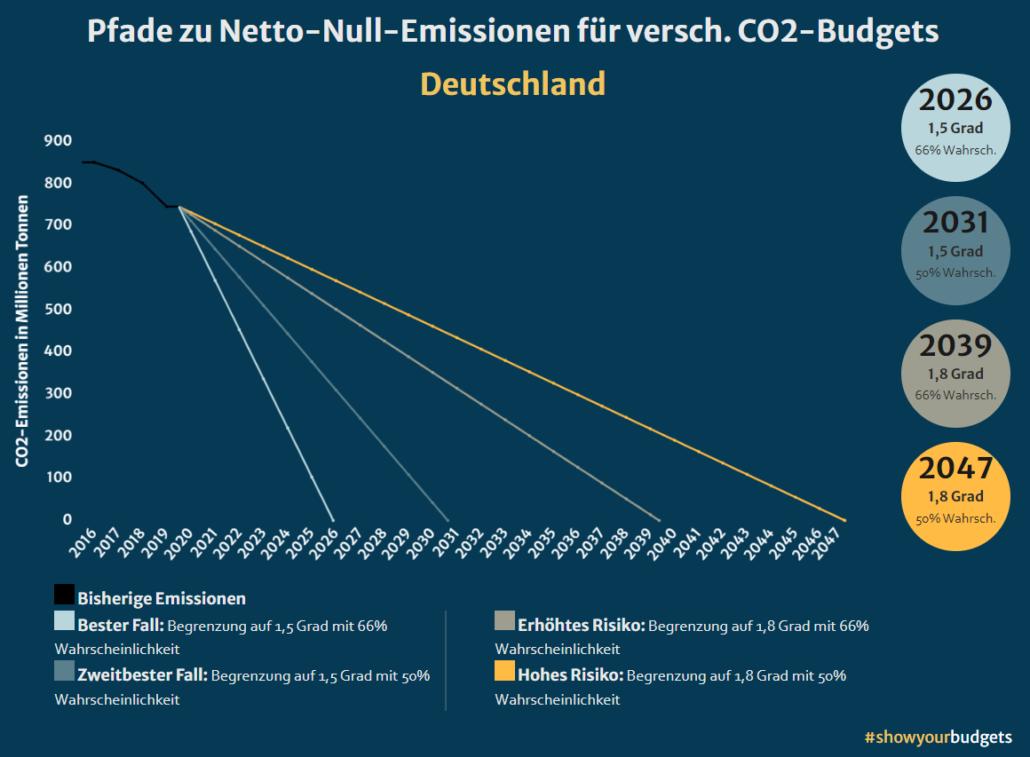 showyourbudgets in der Klimakrise: Restbudget Deutschland